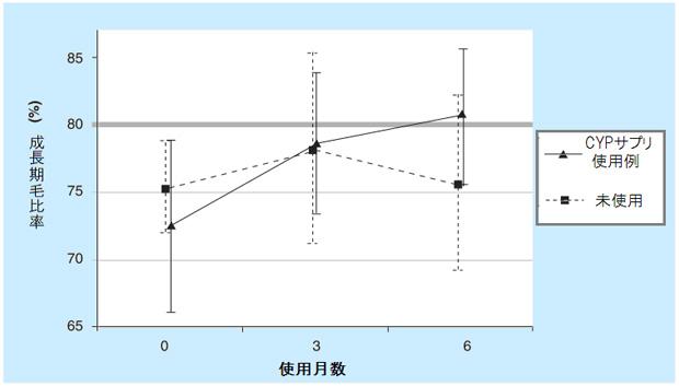 CYPサプリの使用結果グラフ